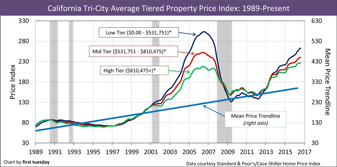 California-home-pricing-1989