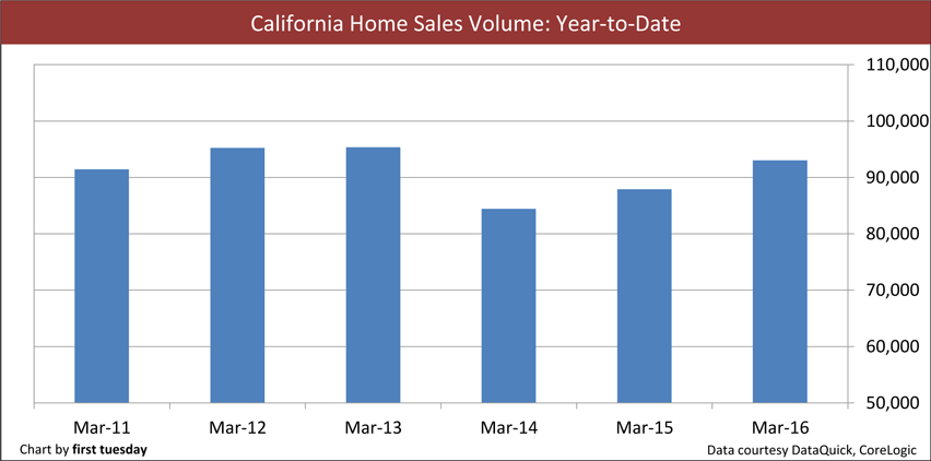 California-home-sales-year-to-date