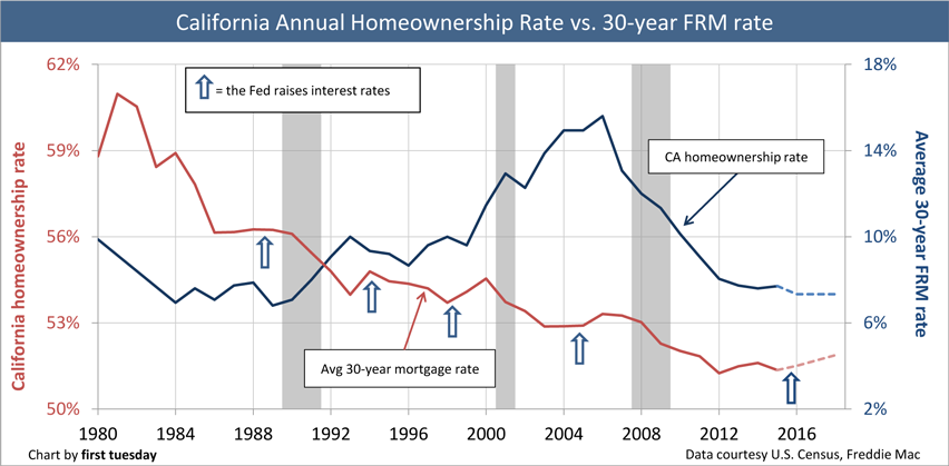 California-homeownership-rate