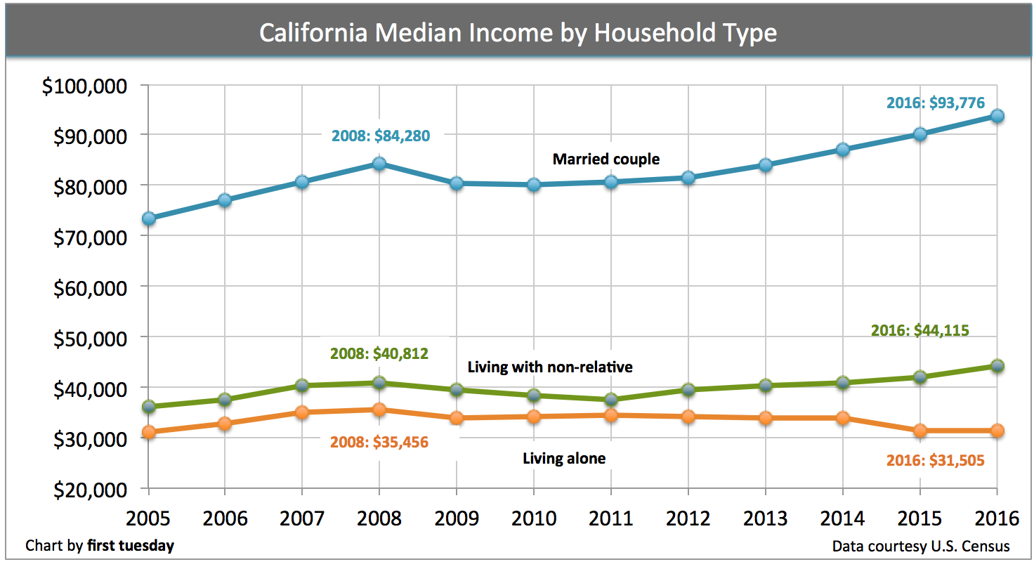 california-income-household-type-2016