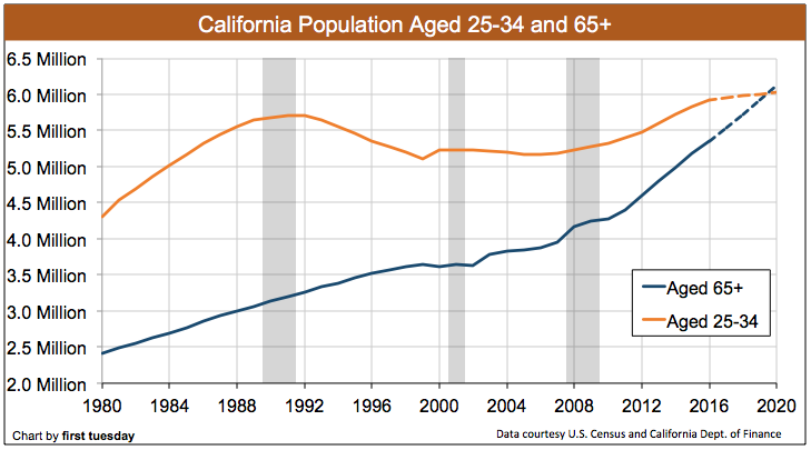 california-population-age-2016