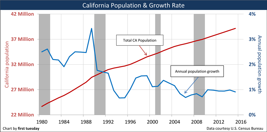 California-population