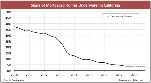 california-underwater-homes-q2-2017