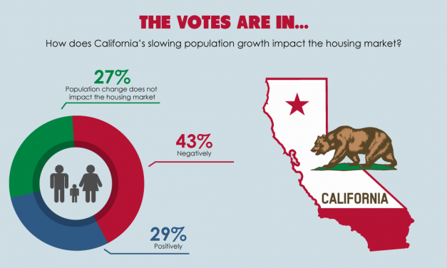 The votes are in: How does California's slowing population growth impact the housing market?