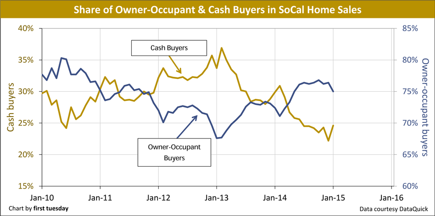 Cash-OwnerOccupants