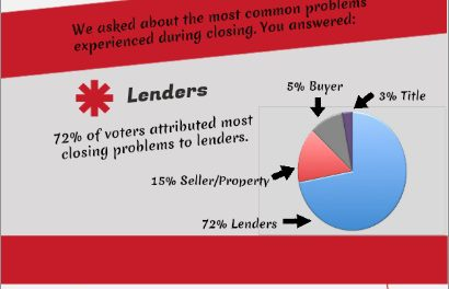 The votes are in: common lender issues, exposed