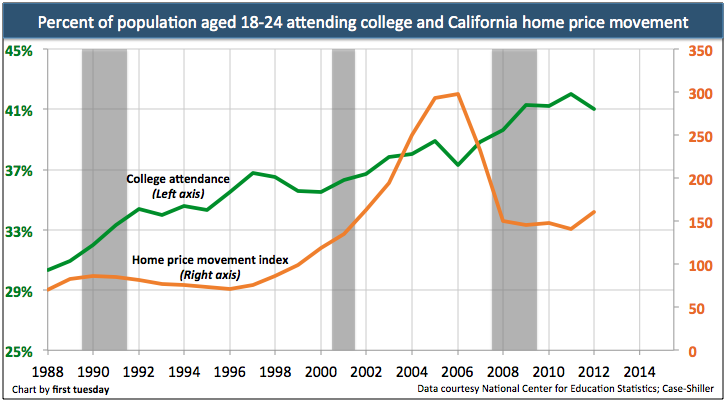 College-attendance-home-prices