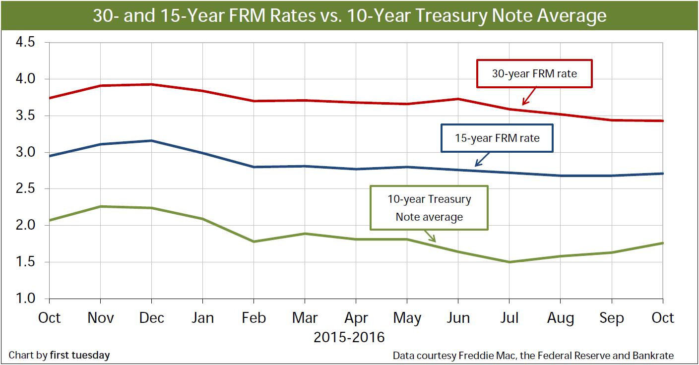 Chart: Combo Rates