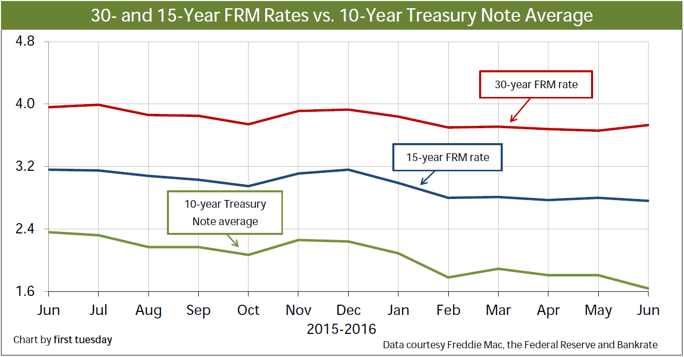 Chart: 15- and 30- year FRM Rates vs. 10-year Treasury Note Rate