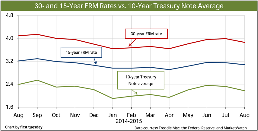 Chart: 30- and 15-year FRM rates vs. 10-year Treasury Note