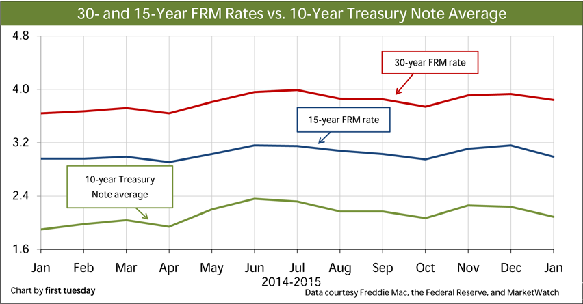 Chart: FRM Rates vs. 10-year Treasury Note Average