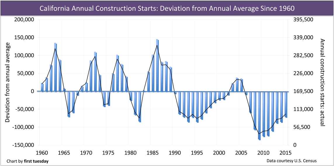 Construction-Average-Comparison