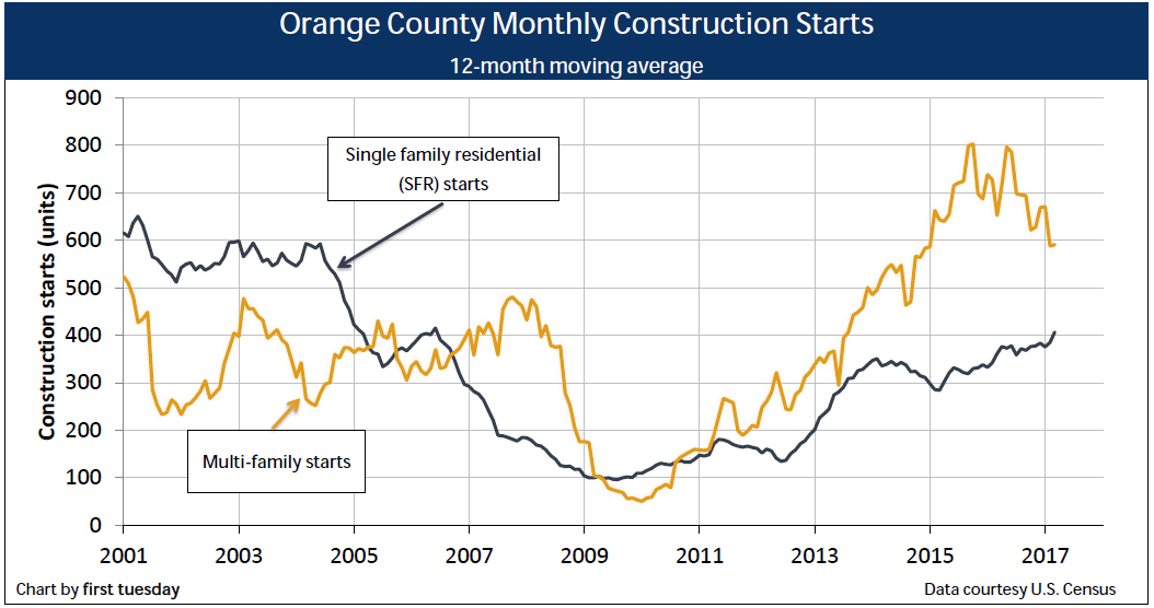 construction-orange-county-q1-2017