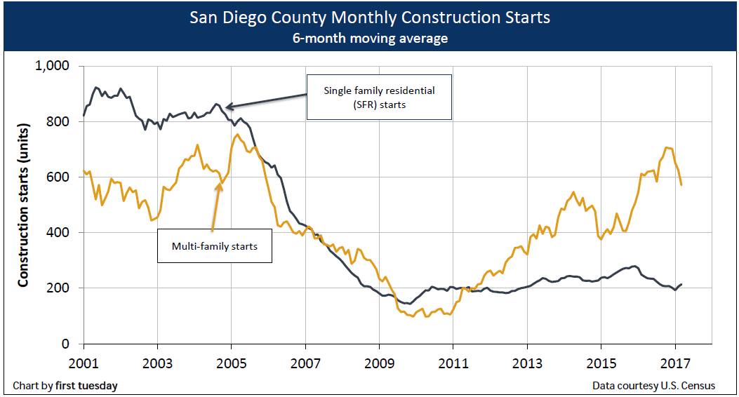 construction-san-diego-q1-2017