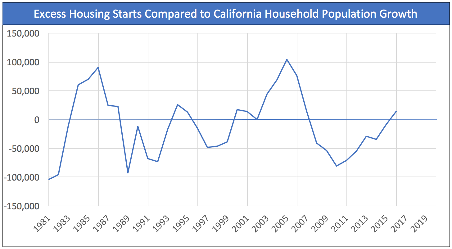 construction-versus-population-growth-ca