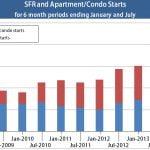 ConstructionStarts-6-months2[1]