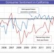 Consumer sentiment 2003 - Q1 2016