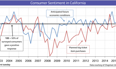 To buy in 2016? Homebuyer sentiment improves