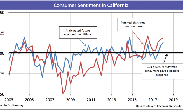 To buy in 2018? Homebuyer sentiment is up
