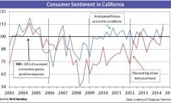 ConsumerSentiment