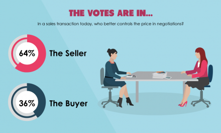 The votes are in: Do sellers control the price in negotiations?