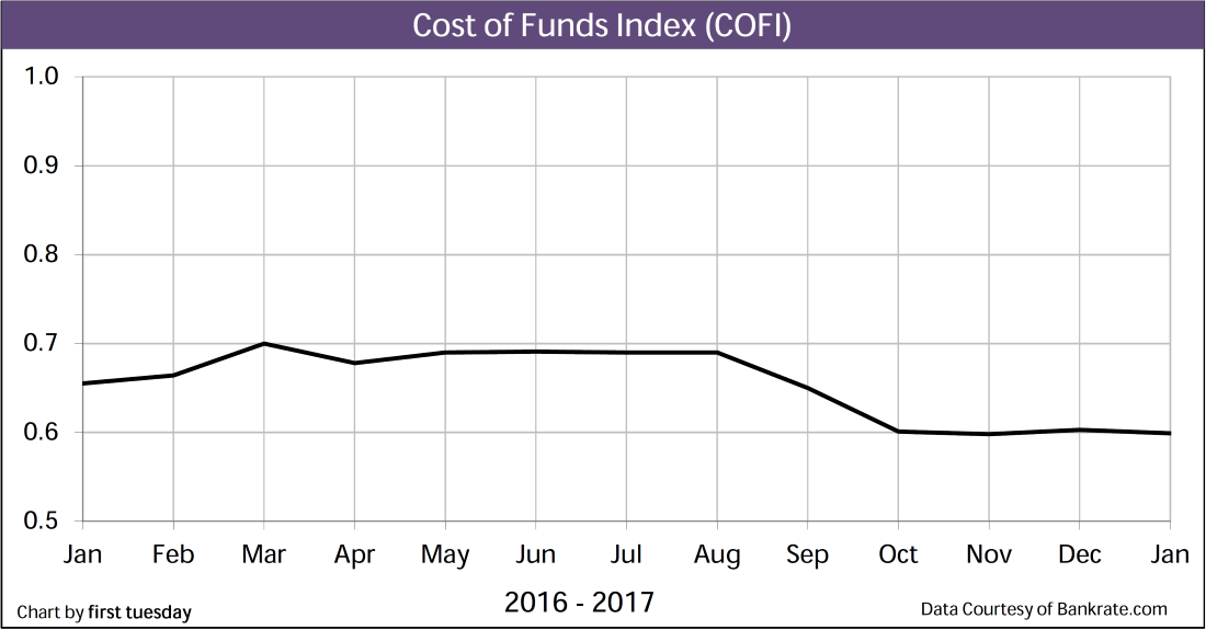 Chart: Cost of Funds