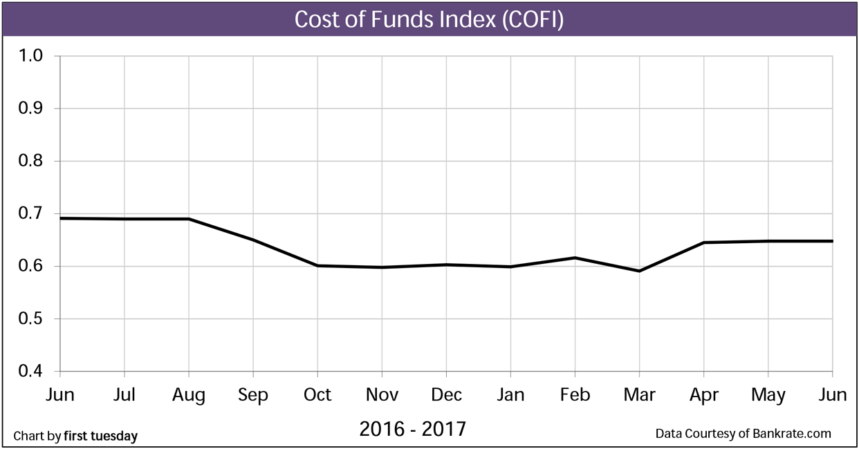 ARM Indexes: 11th District Cost of Funds (COFI) from Oct 2017 to Oct 2018