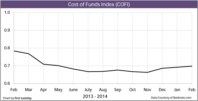 CostofFunds