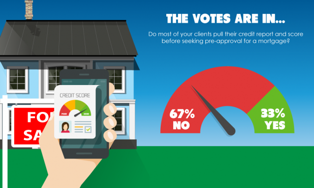 The votes are in: Clients don't pull their credit report before mortgage pre-approval