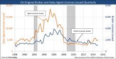 DRE-LicensesIssued