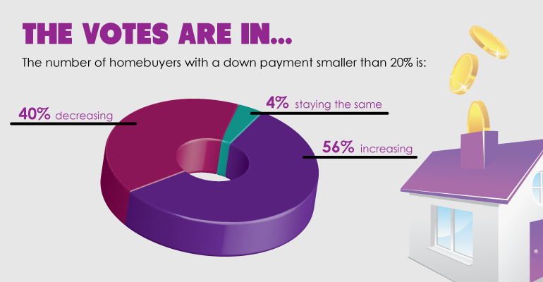 The votes are in: buyers are ditching the 20% down payment