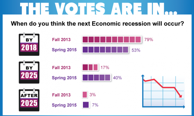 The votes are in: readers expect a coming recession, of sorts