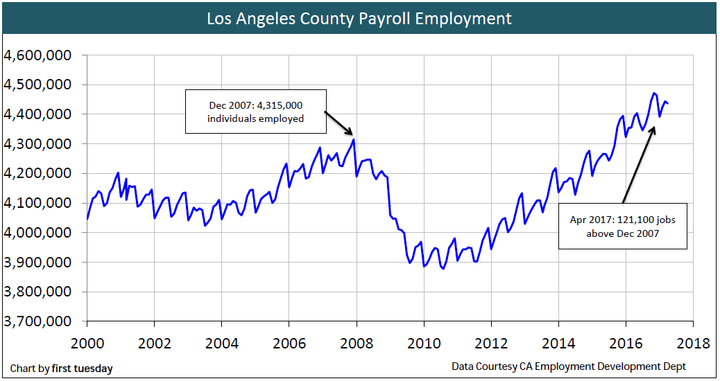 employment-los-angeles-apr-2017