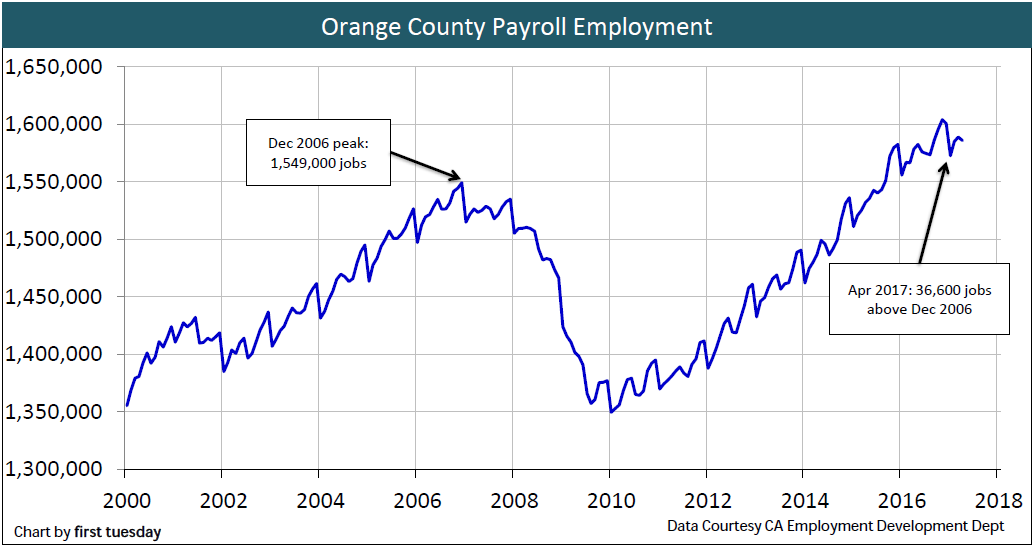 employment-orange-county-apr-2017