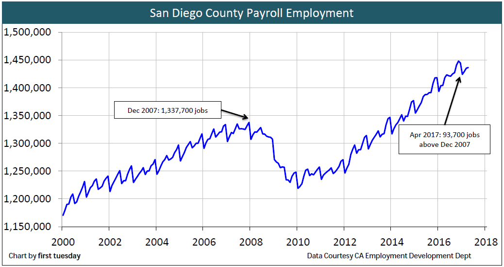 employment-san-diego-apr-2017
