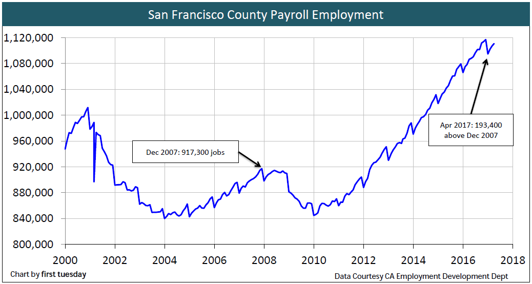 employment-san-francisco-apr-2017