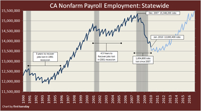 Employment Statewide Thumbnail 1