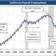 Chart: Employment