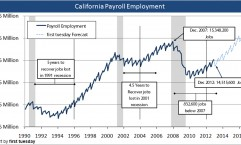 California jobs