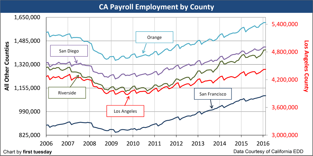 Chart: Employment by county