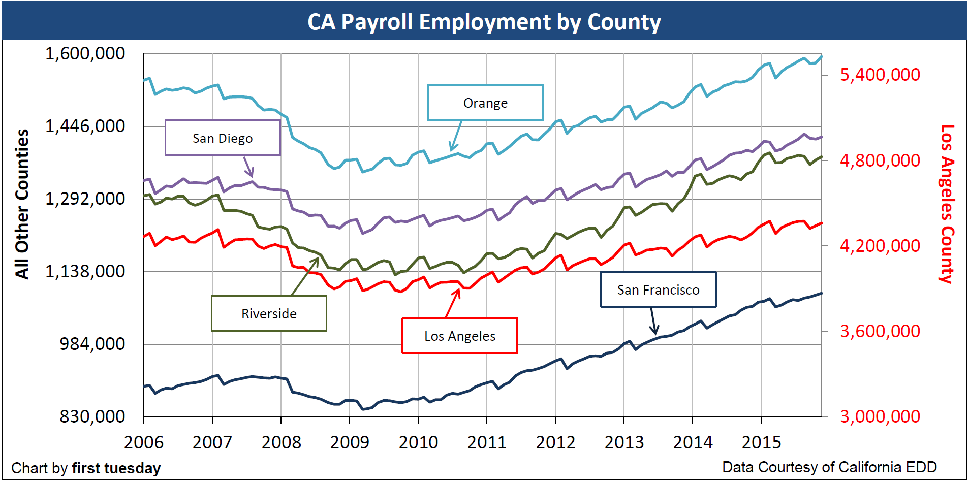 Chart; Employment by County