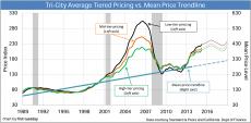 Equilibrium-Pricing-Trendline