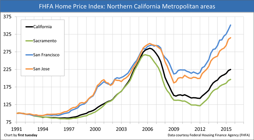 FHFA-Price-Index-Northern-California