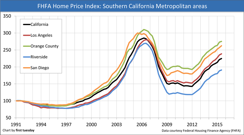 FHFA-Price-Index-SoCal