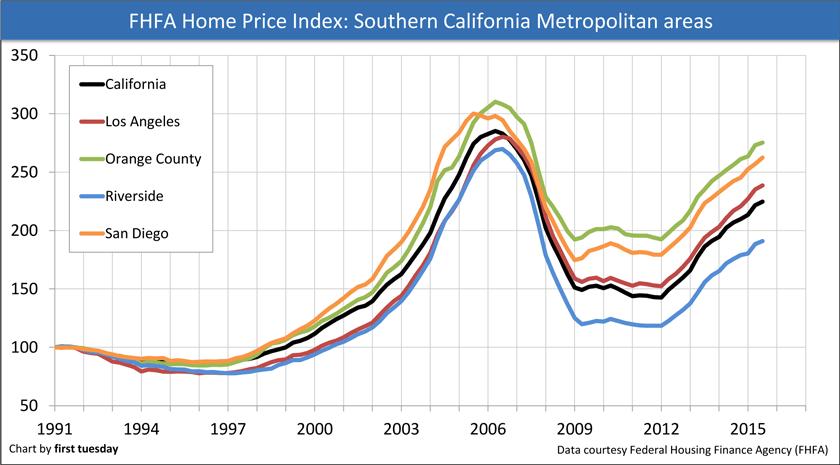 FHFA-Price-Index-SoCal