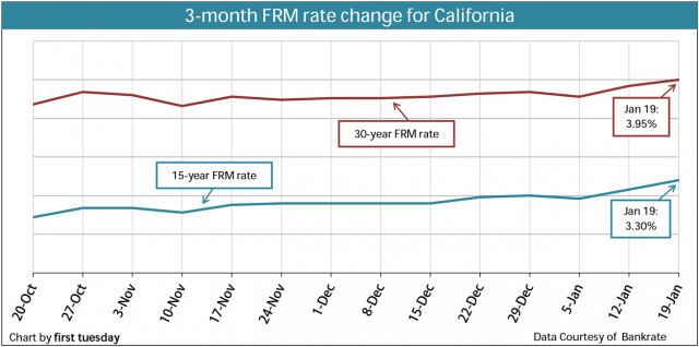 Chart: FRM rate change