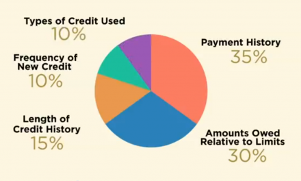How FICO credit scores work