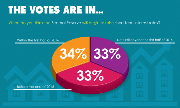 The votes are in: readers unsure when the Federal Reserve will raise short-term rates