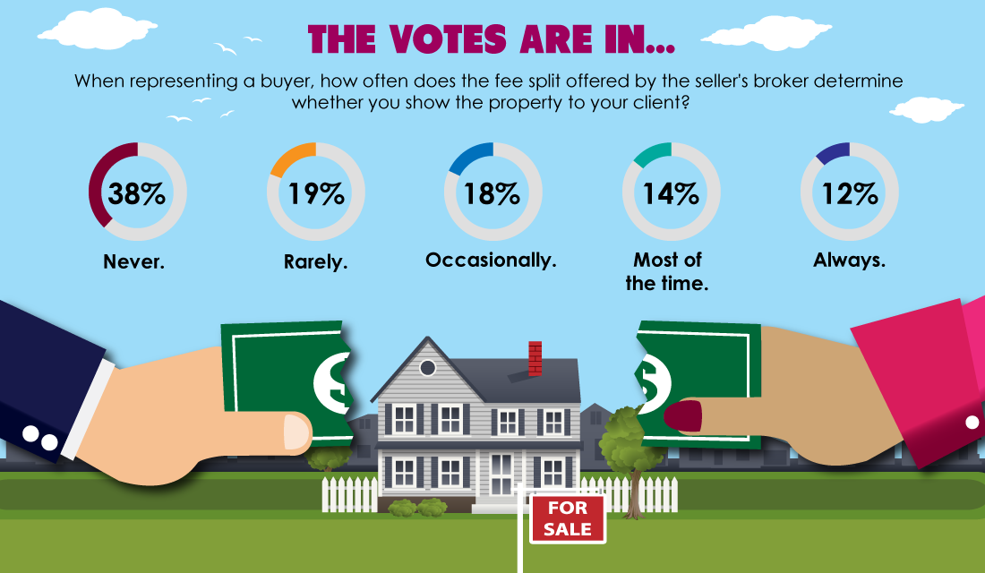 The votes are in: Showings are often influenced by fee split