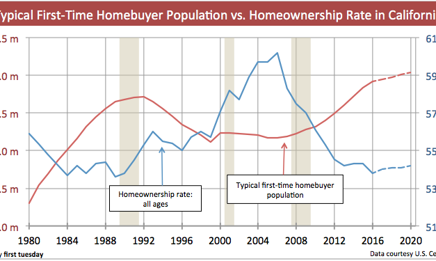 Will first-time homebuyers save California's homeownership rate?